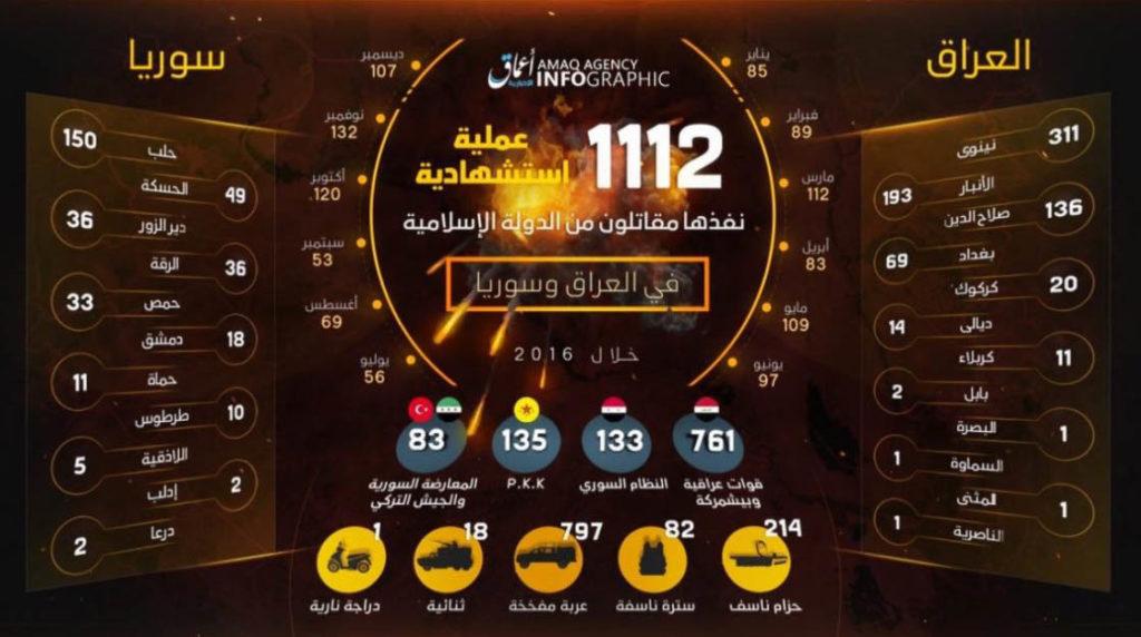 Islamic State, Statistics January–December 2016.