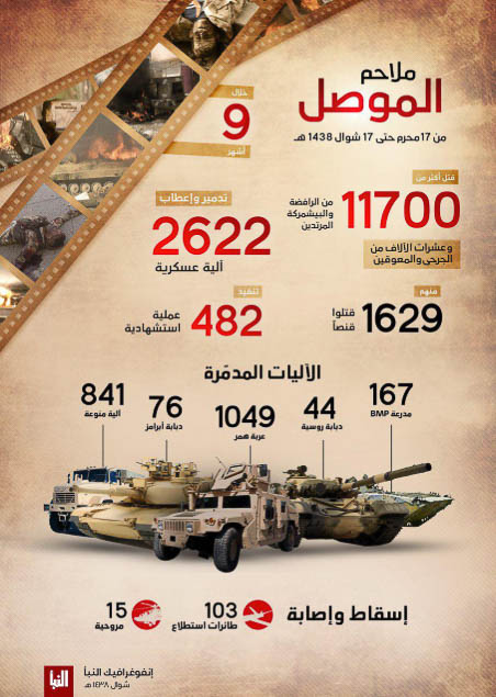 Battle of Mosul infographic.
