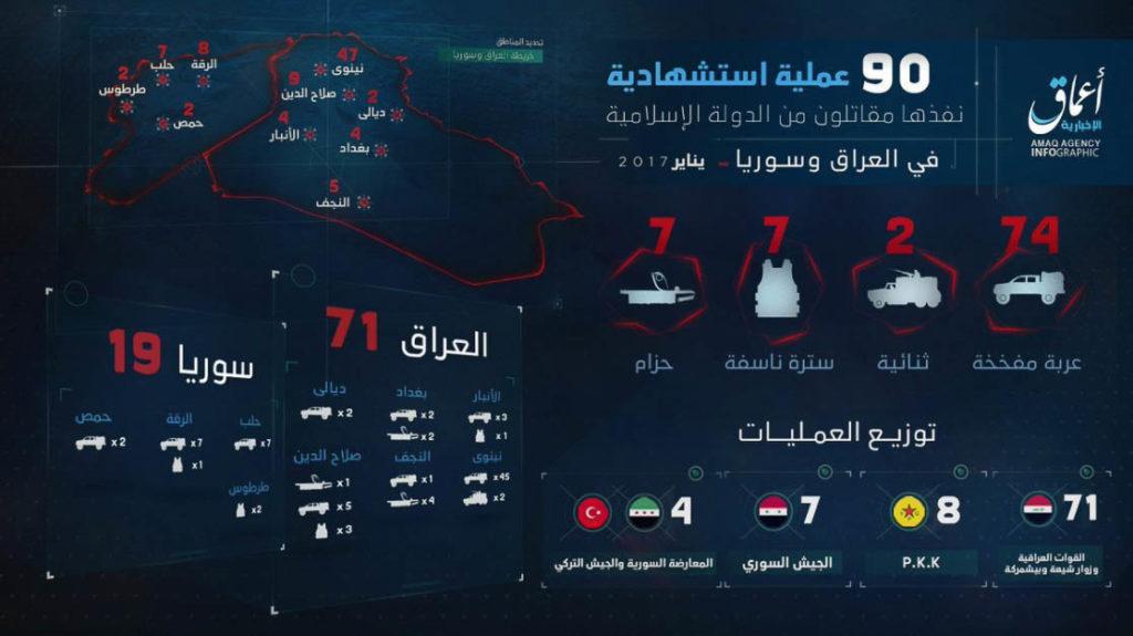Islamic State, Statistics January 2017.