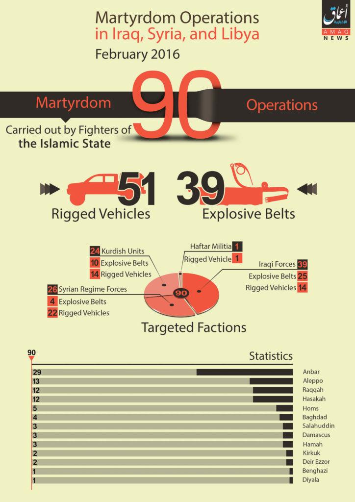 Islamic State, Statistics February 2016.