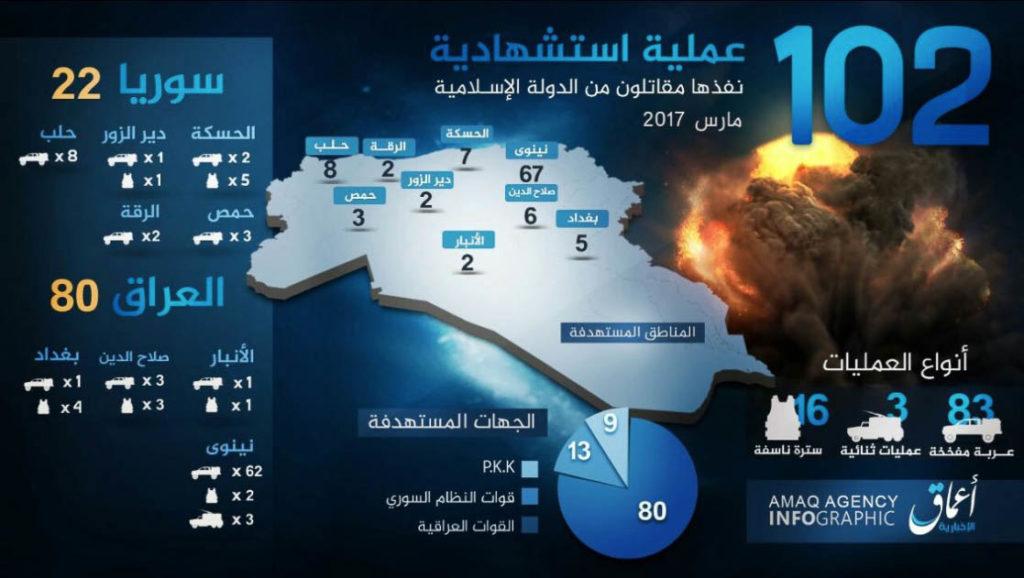 Islamic State, Statistics March 2017.