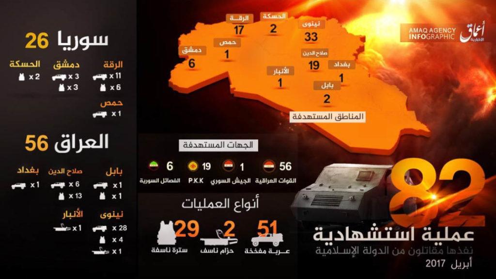 Islamic State, Statistics April 2017.