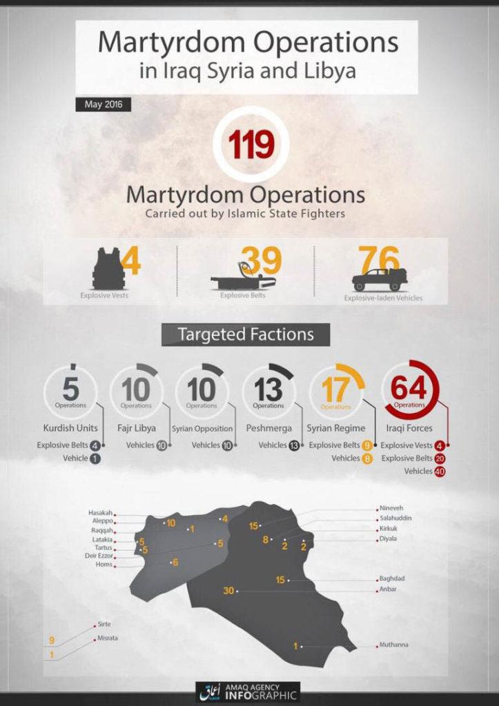 Islamic State, Statistics May 2016.
