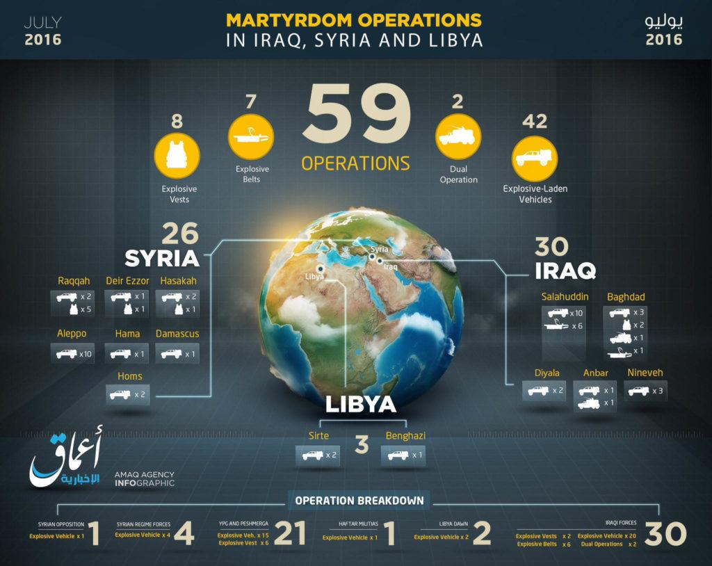 Islamic State, Statistics July 2016.