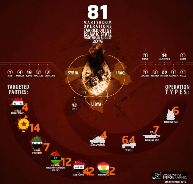 Islamic State, Statistics August 2016.