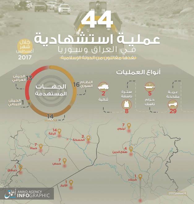 Islamic State, Statistics August 2017.