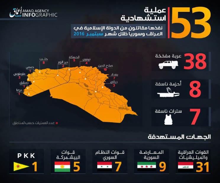 Islamic State, Statistics September 2016.