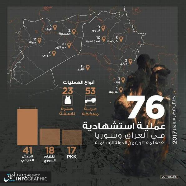 Islamic State, Statistics September 2017.