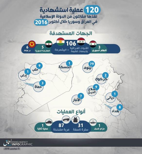 Islamic State, Statistics October 2016.