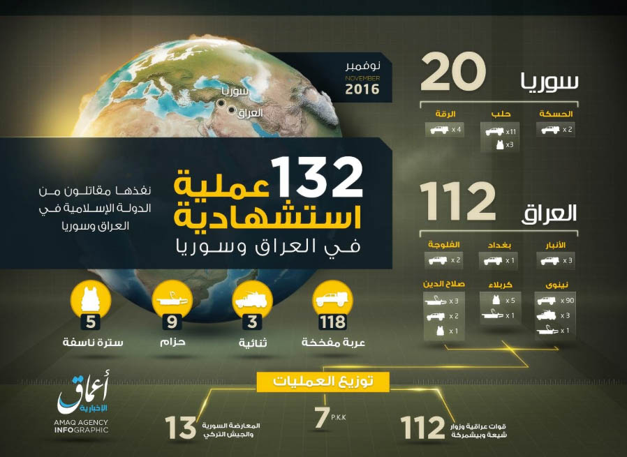 Islamic State, Statistics November 2016.