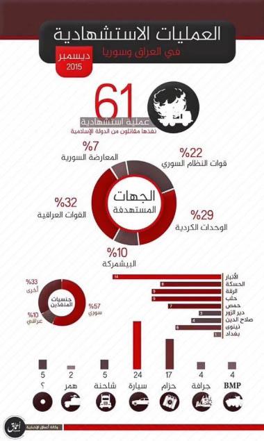 Islamic State, Statistics December 2015.
