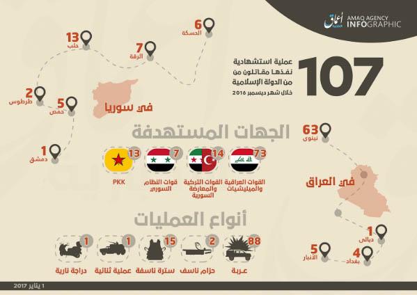 Islamic State, Statistics December 2016.