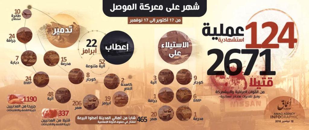 Mosul month #1