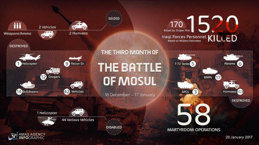 Mosul month #3