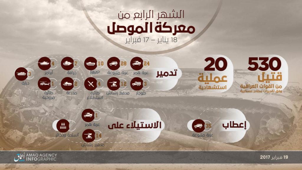Mosul month #4