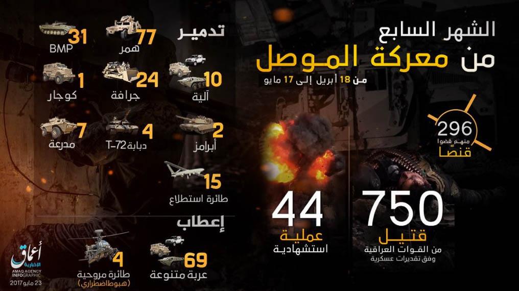 Mosul month #7